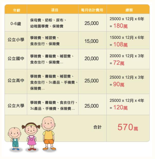 養小孩至少要花600萬!如何規劃教育金?
